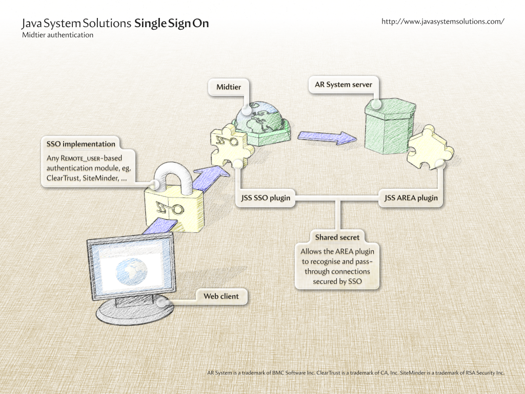 Java System Solutions: Specialists in Single Sign On for BMC